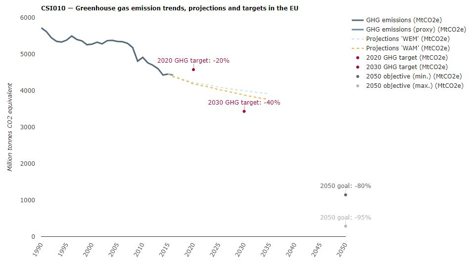 emisiones eu gases efecto invernadero