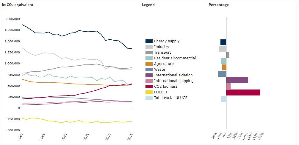 emisiones gases efecto invernadero por sector en la unión europea